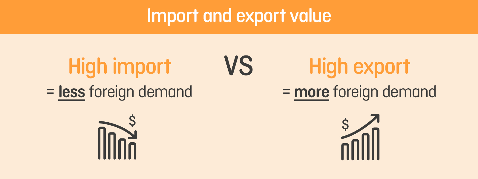 High imports vs high exports
