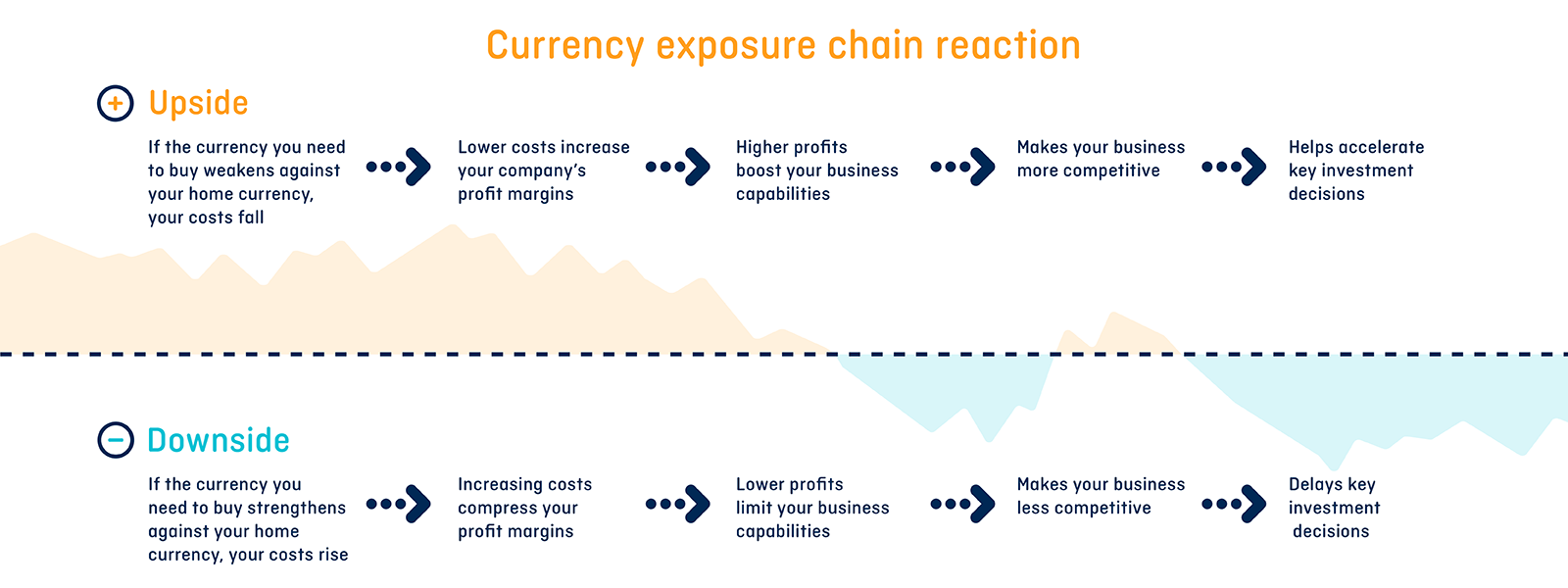 Risk chain reaction